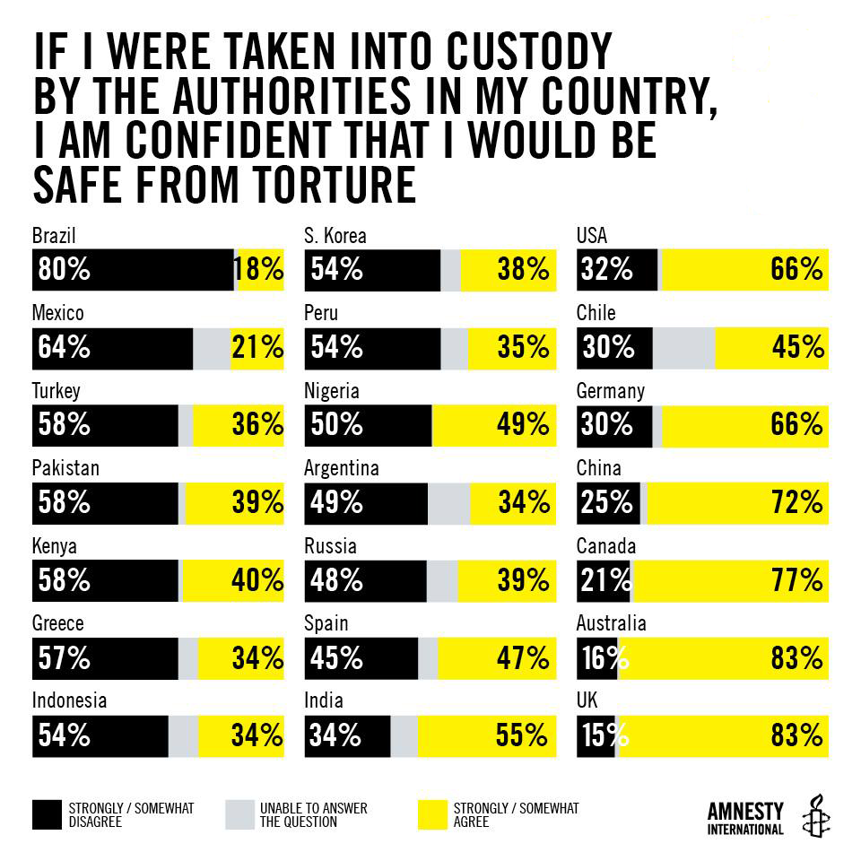 How safe would you feel if you were taken into custody?
